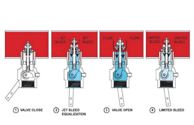 01 Internal Valves