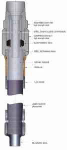 T- Coflex Riser 1.2